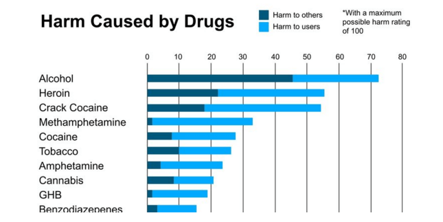 Drug Addiction Chart
